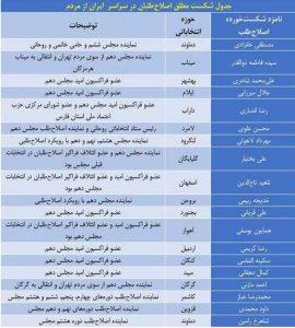جدول شکست سنگین اصلاح طلبان در انتخابات مجلس یازدهم