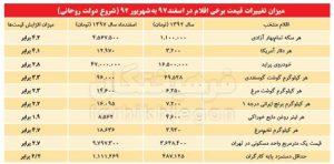 گرانی های ناشی از عملکرد دولت حسن روحانی از سال 92 تا 97